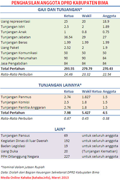 penghasilan anggota DPRD Kabupaten Bima