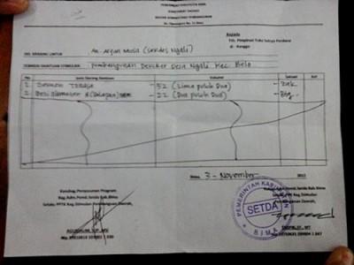 Lembaran DO material bangunan dari bagian AP Pemkab Bima. Foto: Ady