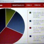 Rekap C1 KPU Sementara, DINDA Unggul 38,69 Persen