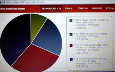 Foto Hasil Rekapitulasi Suara berdasarkan formulir C1 KPU.