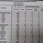 Data Posko Induk, Kelurahan Matakando tidak Terdampak Banjir