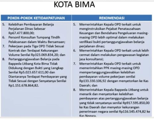 Di Bappeda, Belanja Rp 6 Miliar Lebih Jadi Temuan, Begini Tanggapan BPK