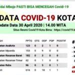 Ini Data Perkembangan Covid-19 di Kota Bima